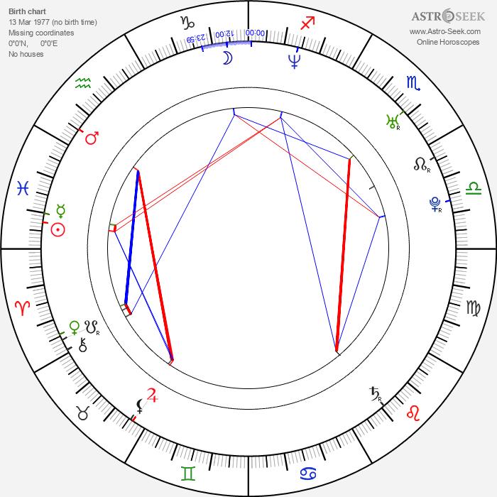 Minoru Ashina - Astrology Natal Birth Chart