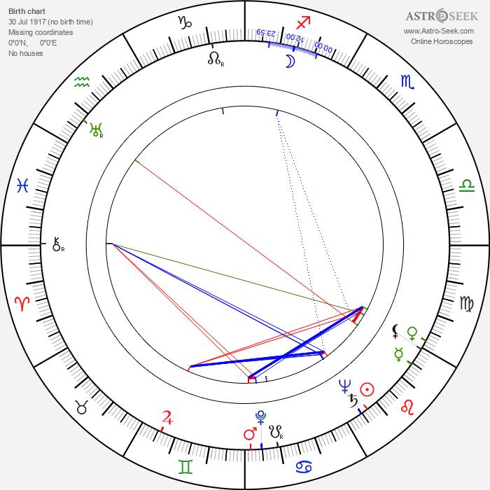 Minoru Chiaki - Astrology Natal Birth Chart