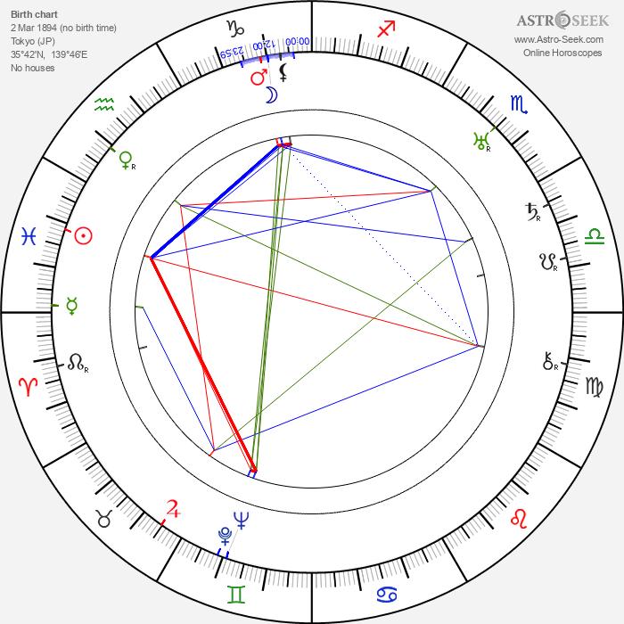 Minoru Murata - Astrology Natal Birth Chart