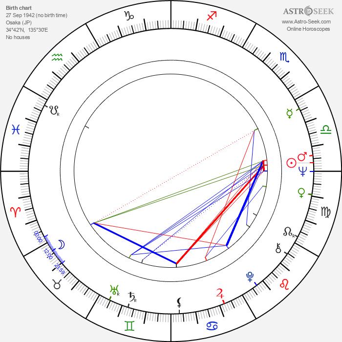 Minoru Okazaki - Astrology Natal Birth Chart