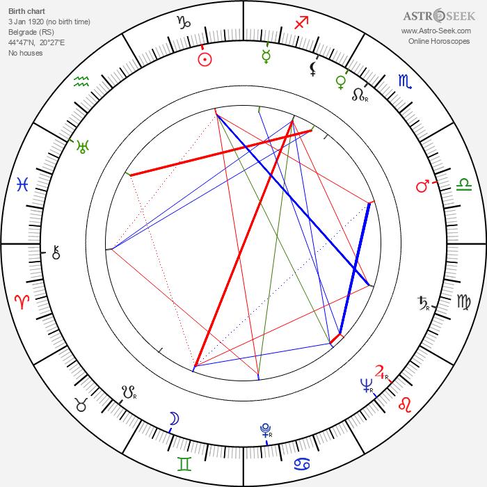 Miodrag Djurdjevic - Astrology Natal Birth Chart