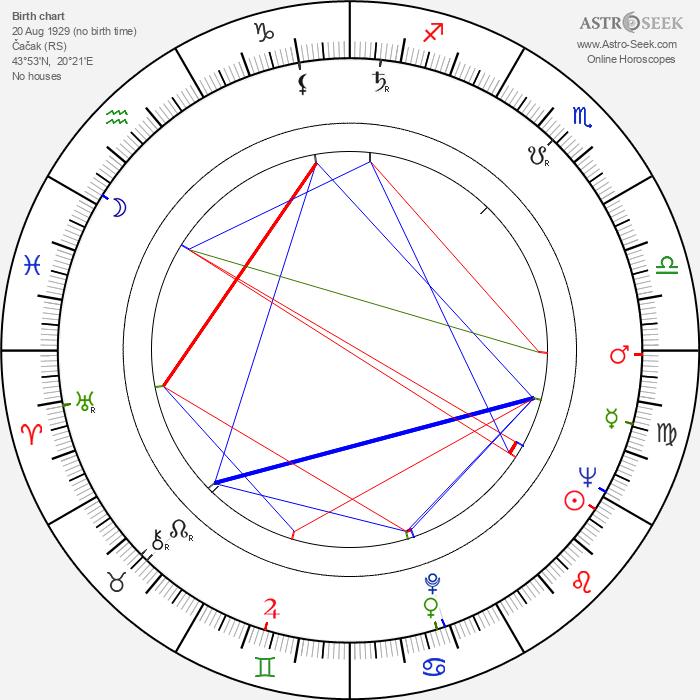 Miodrag Radovanovic - Astrology Natal Birth Chart