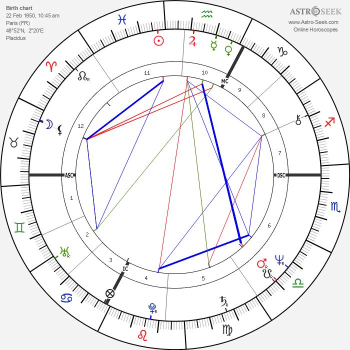 Miou-Miou - Astrology Natal Birth Chart