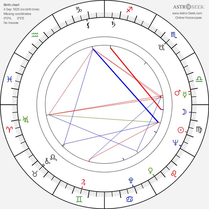 Mira Banjac - Astrology Natal Birth Chart