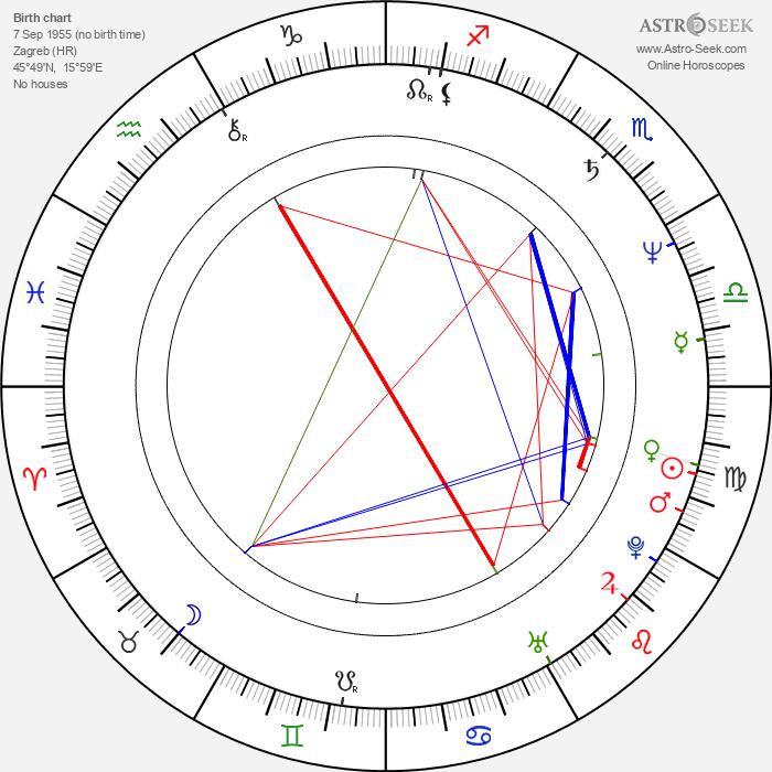 Mira Furlan - Astrology Natal Birth Chart