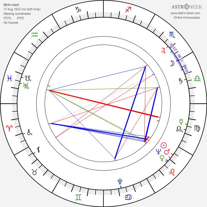 Mira Stupica - Astrology Natal Birth Chart