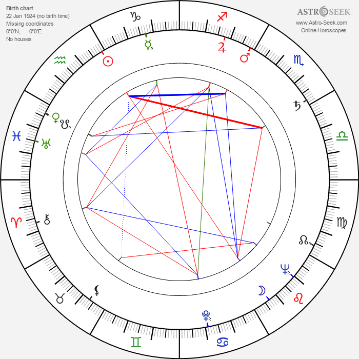 Mira Trailovic - Astrology Natal Birth Chart