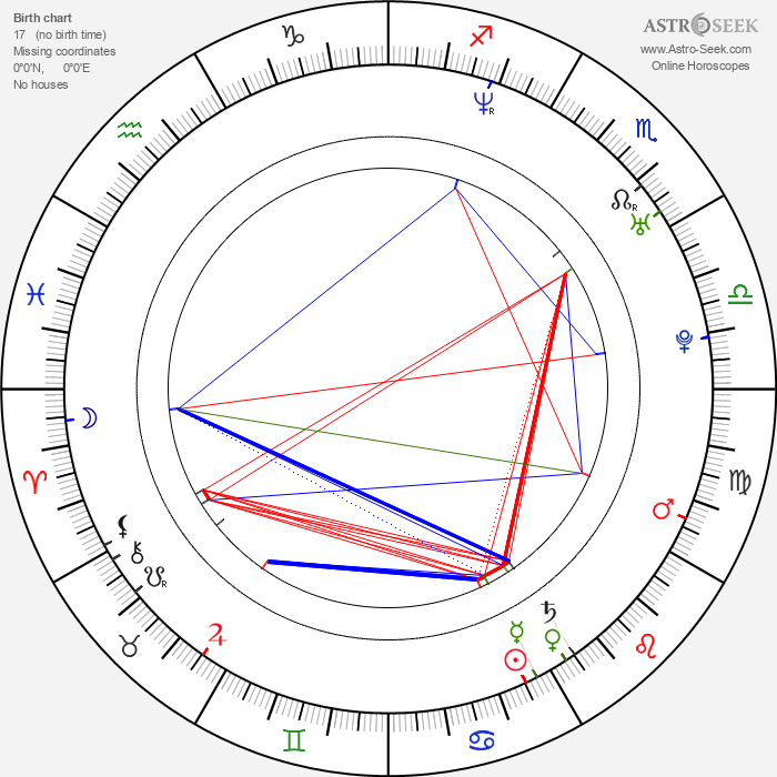 Miraj Grbic - Astrology Natal Birth Chart