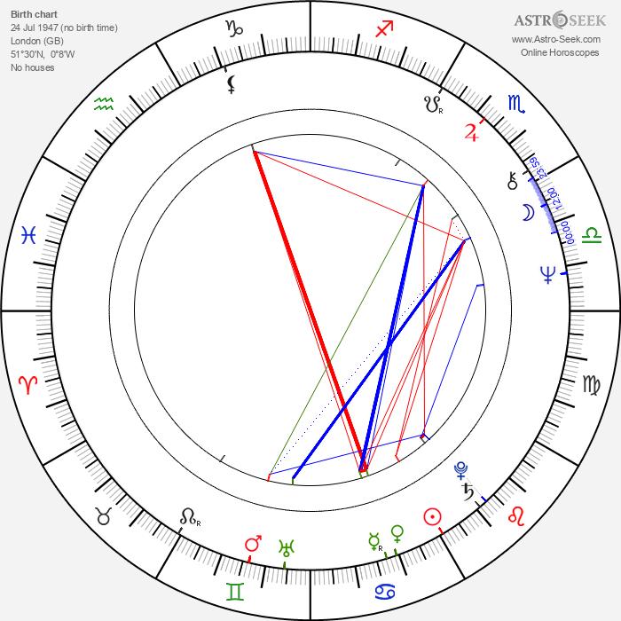 Miranda Aldhouse-Green - Astrology Natal Birth Chart