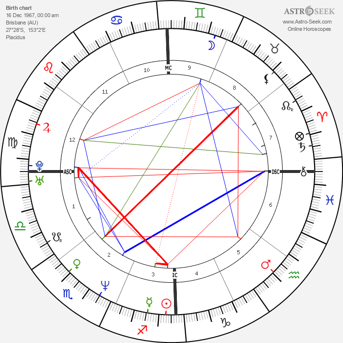 Miranda Otto - Astrology Natal Birth Chart