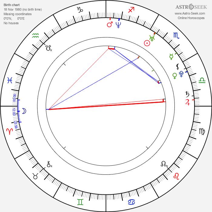 Miranda Raison - Astrology Natal Birth Chart