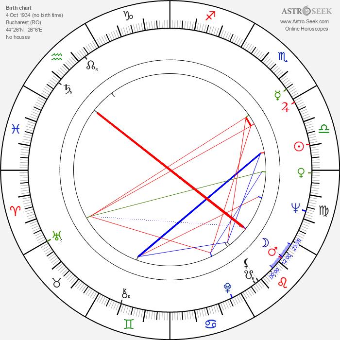 Mircea Albulescu - Astrology Natal Birth Chart