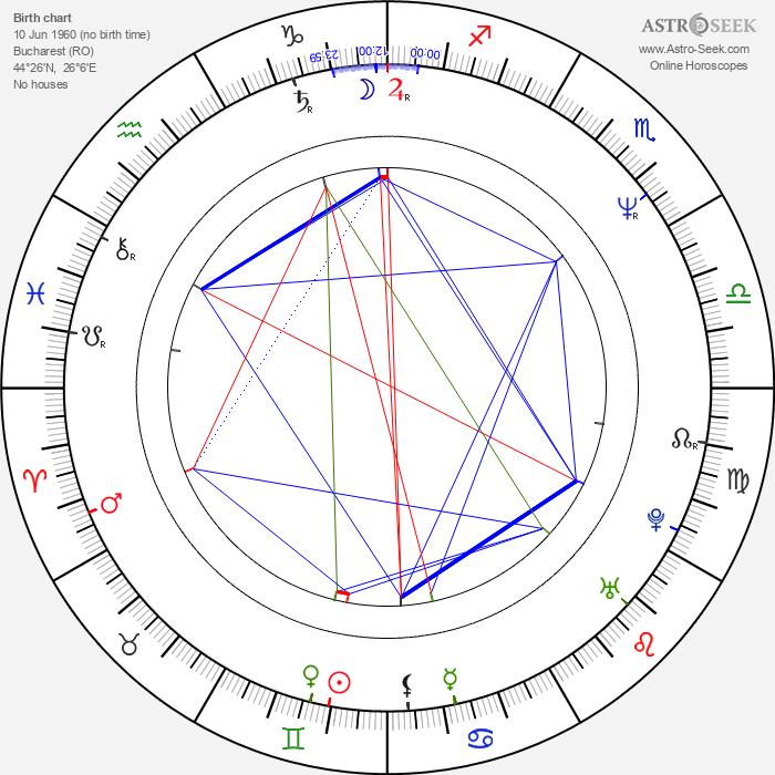 Mircea Anca - Astrology Natal Birth Chart