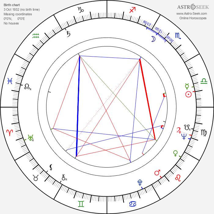 Mircea Dragan - Astrology Natal Birth Chart