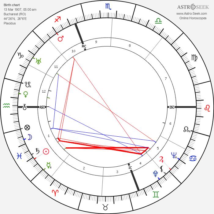 Mircea Eliade - Astrology Natal Birth Chart