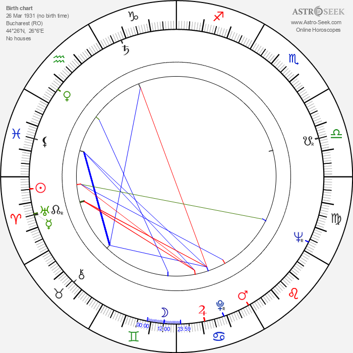 Mircea George Cornea - Astrology Natal Birth Chart