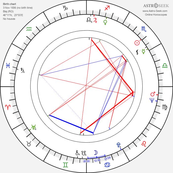 Mircea Moldovan - Astrology Natal Birth Chart
