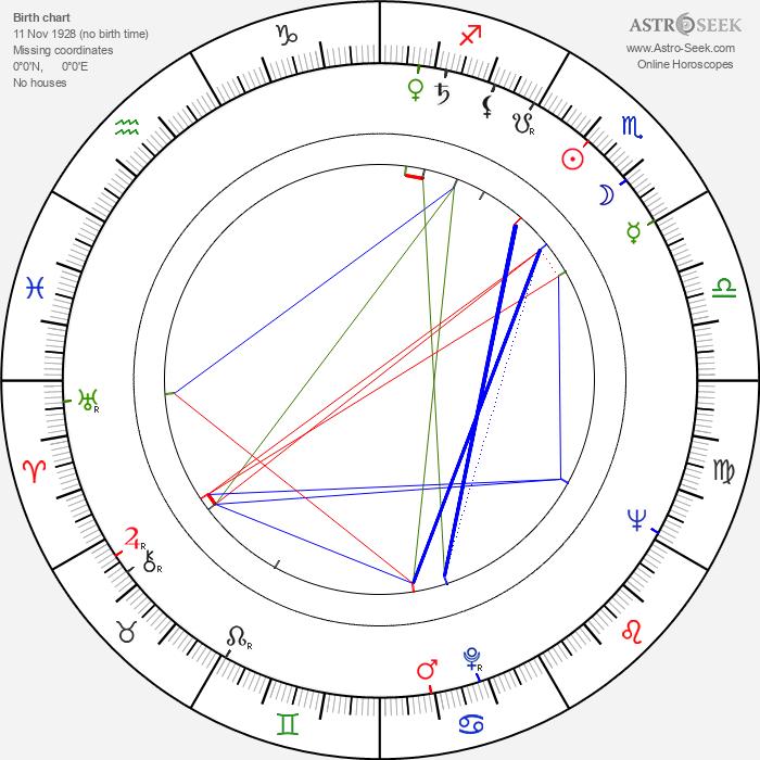 Mircea Muresan - Astrology Natal Birth Chart