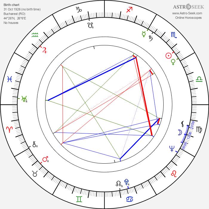 Mircea Popescu - Astrology Natal Birth Chart