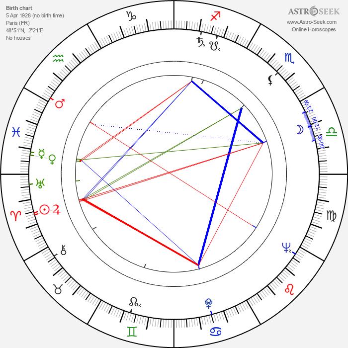 Mircea Saucan - Astrology Natal Birth Chart