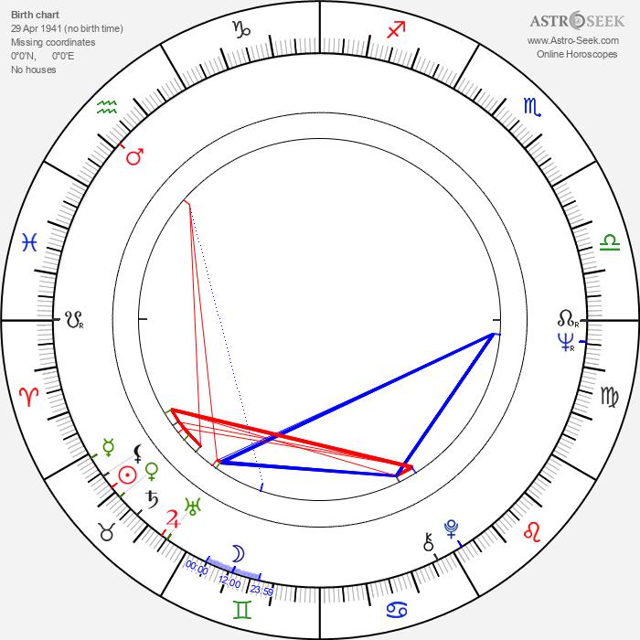Mircea Veroiu - Astrology Natal Birth Chart
