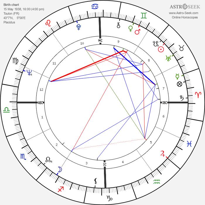 Mireille Darc - Astrology Natal Birth Chart