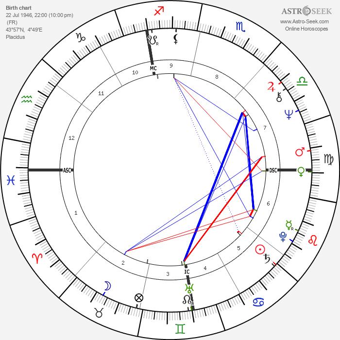 Mireille Mathieu - Astrology Natal Birth Chart