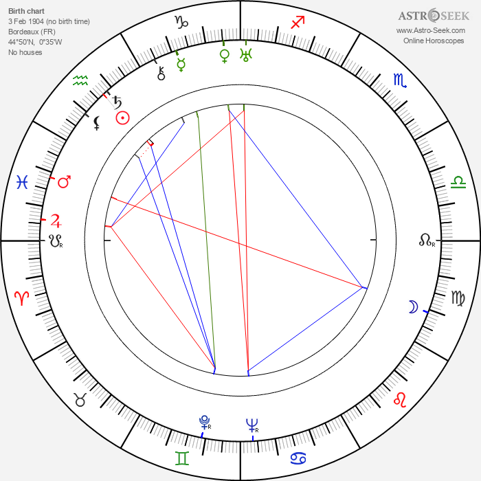 Mireille Perrey - Astrology Natal Birth Chart