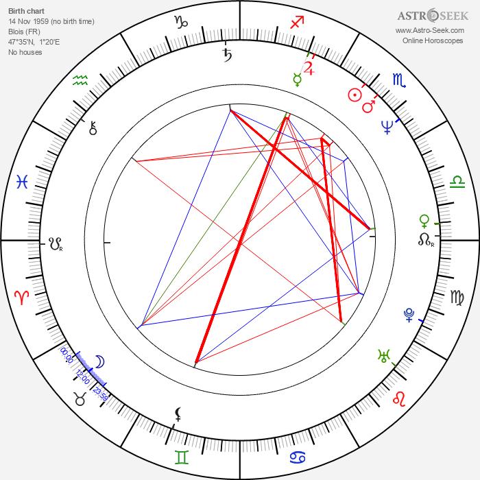 Mireille Perrier - Astrology Natal Birth Chart