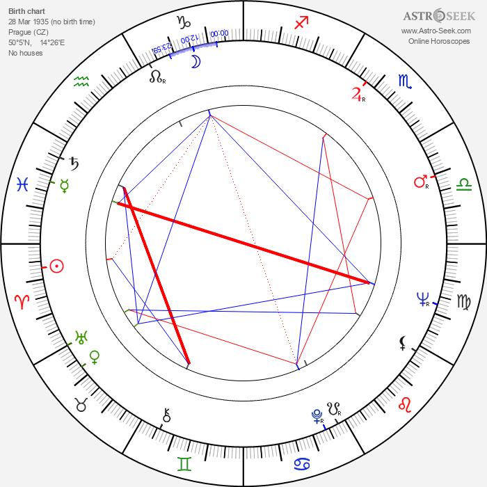 Mirek Hoffmann - Astrology Natal Birth Chart