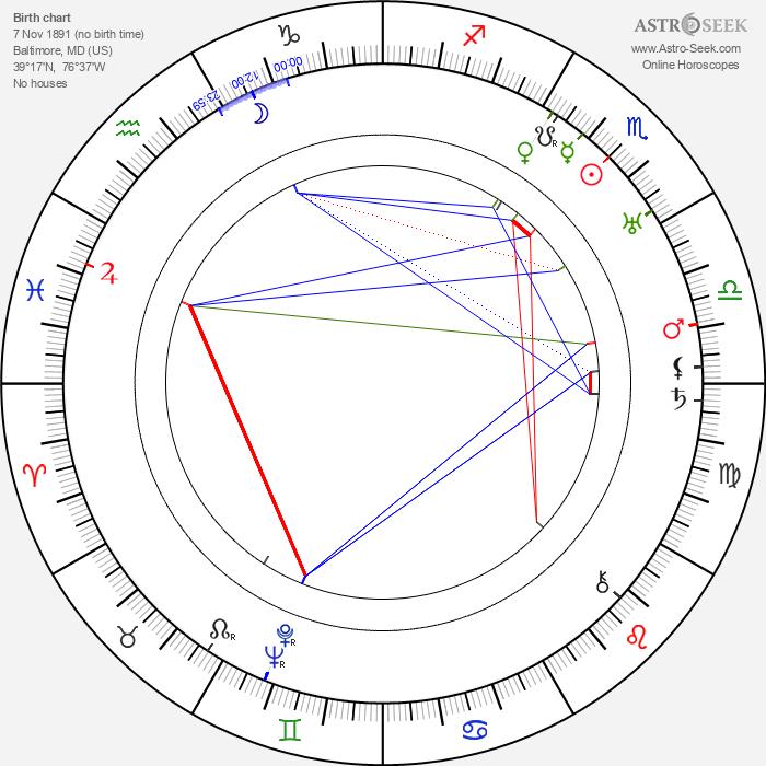Miriam Cooper - Astrology Natal Birth Chart