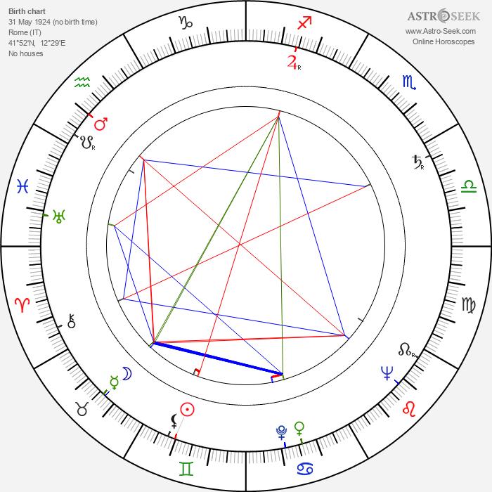 Miriam di San Servolo - Astrology Natal Birth Chart