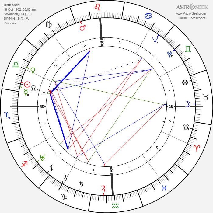 Miriam Hopkins - Astrology Natal Birth Chart