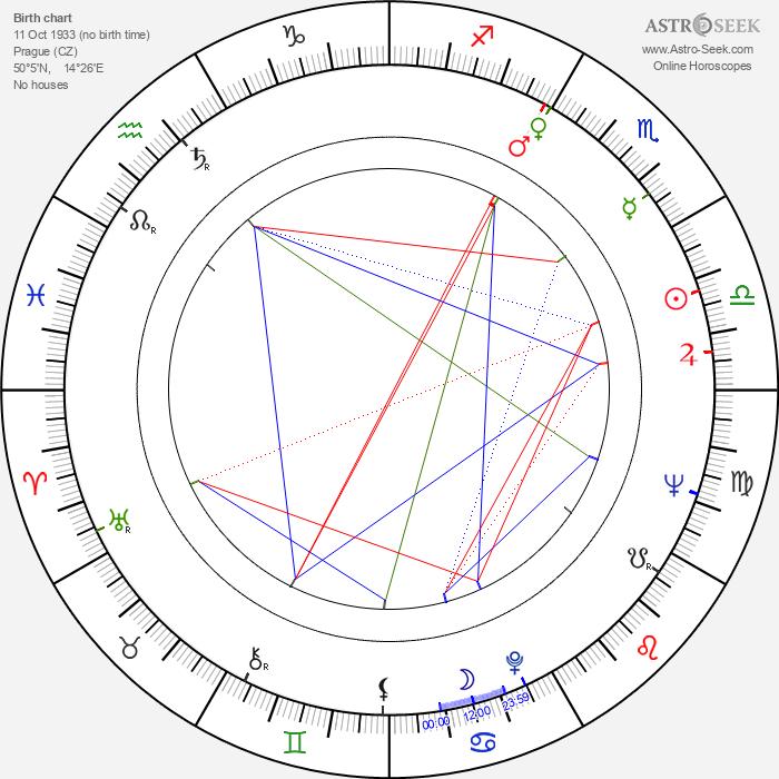 Miriam Hynková - Astrology Natal Birth Chart