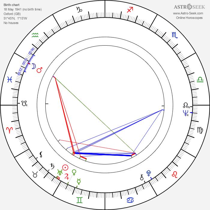 Miriam Margolyes - Astrology Natal Birth Chart