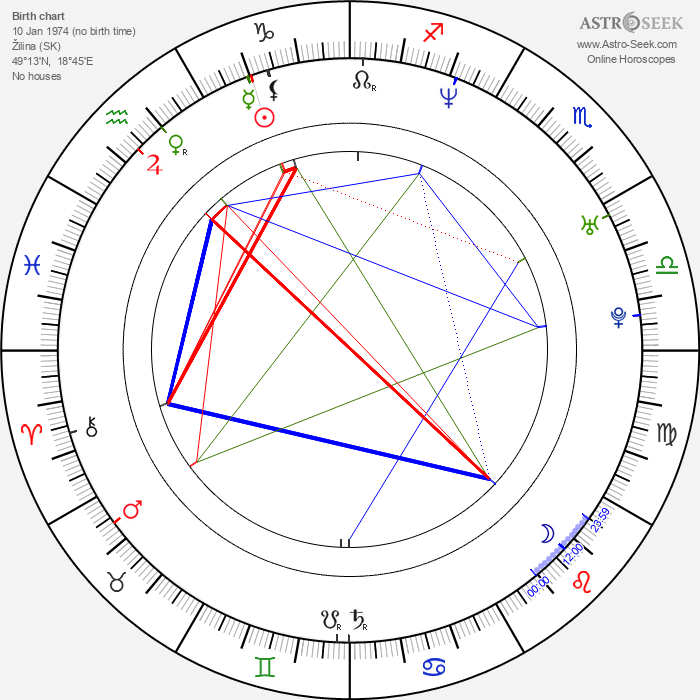 Miriam Petráňová - Astrology Natal Birth Chart
