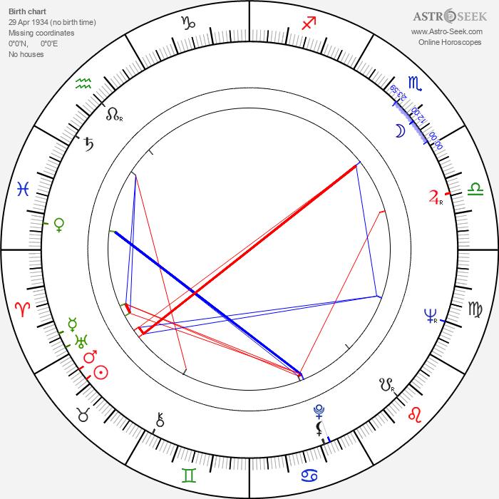 Mirja Traat - Astrology Natal Birth Chart