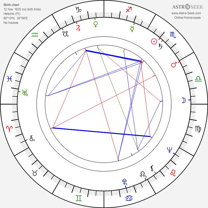 Mirjam Himberg - Astrology Natal Birth Chart