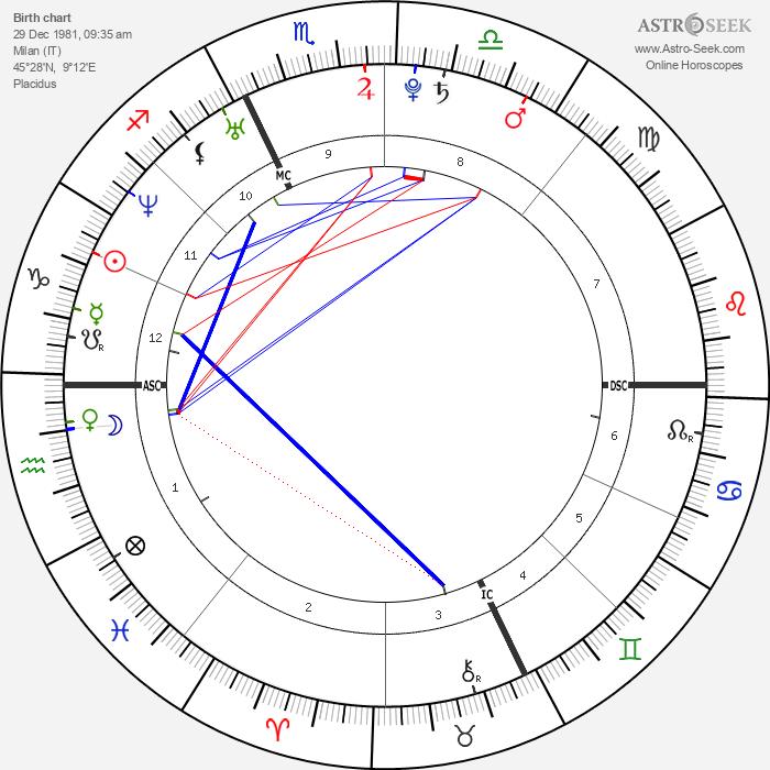 Mirko Marcialis - Astrology Natal Birth Chart