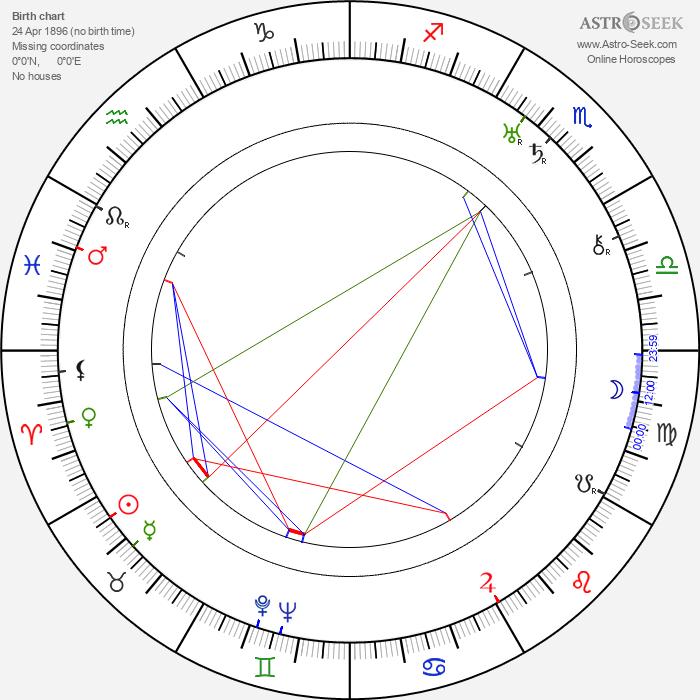 Mirko Mencl - Astrology Natal Birth Chart