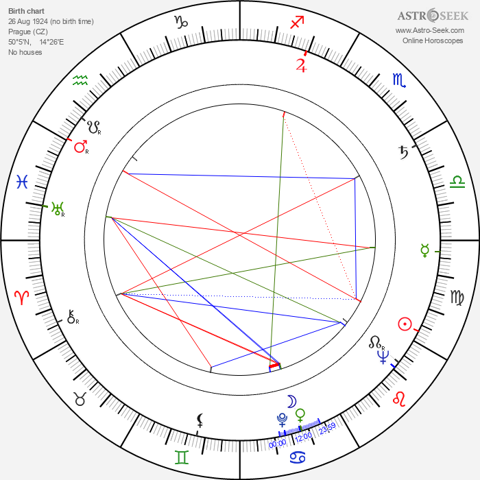 Mirko Musil - Astrology Natal Birth Chart