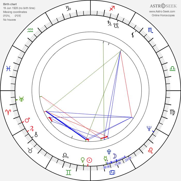 Miro Cerni - Astrology Natal Birth Chart