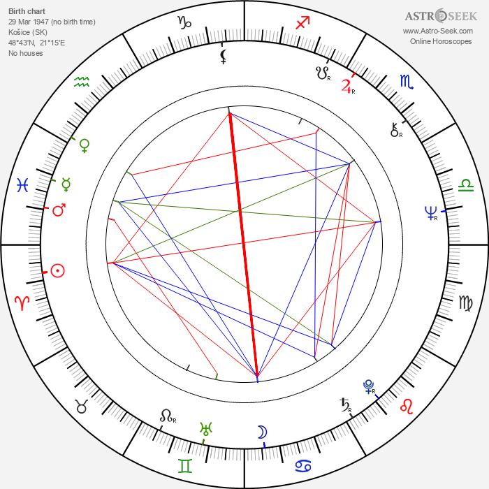 Miro Grisa - Astrology Natal Birth Chart