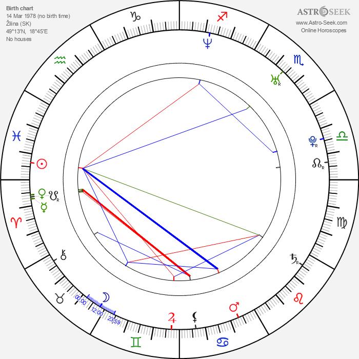 Miro Jaroš - Astrology Natal Birth Chart