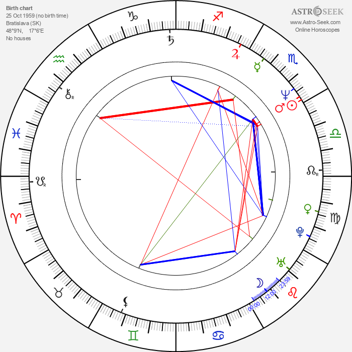 Miro Noga - Astrology Natal Birth Chart