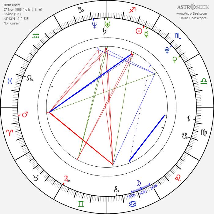 Miro Šmajda - Astrology Natal Birth Chart