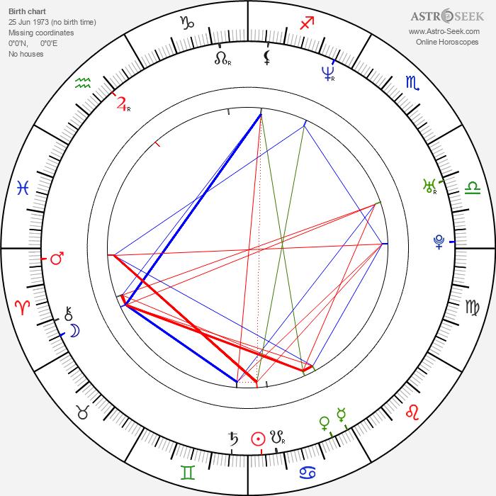 Miron Bilski - Astrology Natal Birth Chart