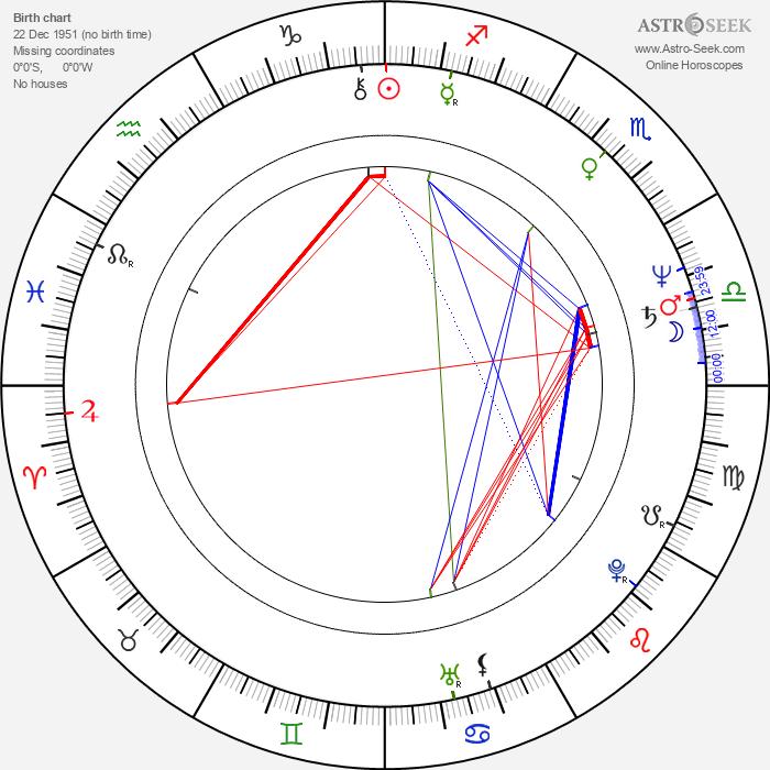 Miroslav Buberle - Astrology Natal Birth Chart