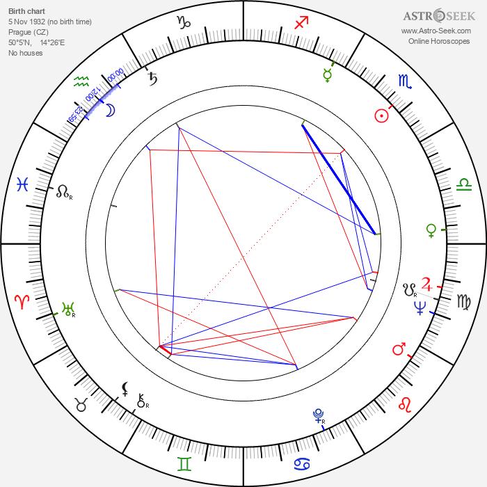 Miroslav Červenka - Astrology Natal Birth Chart