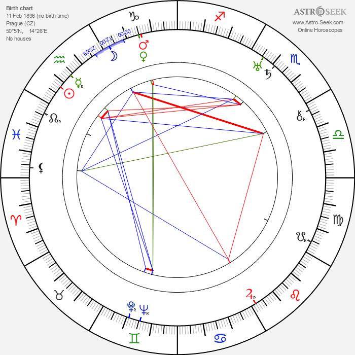 Miroslav Cikán - Astrology Natal Birth Chart